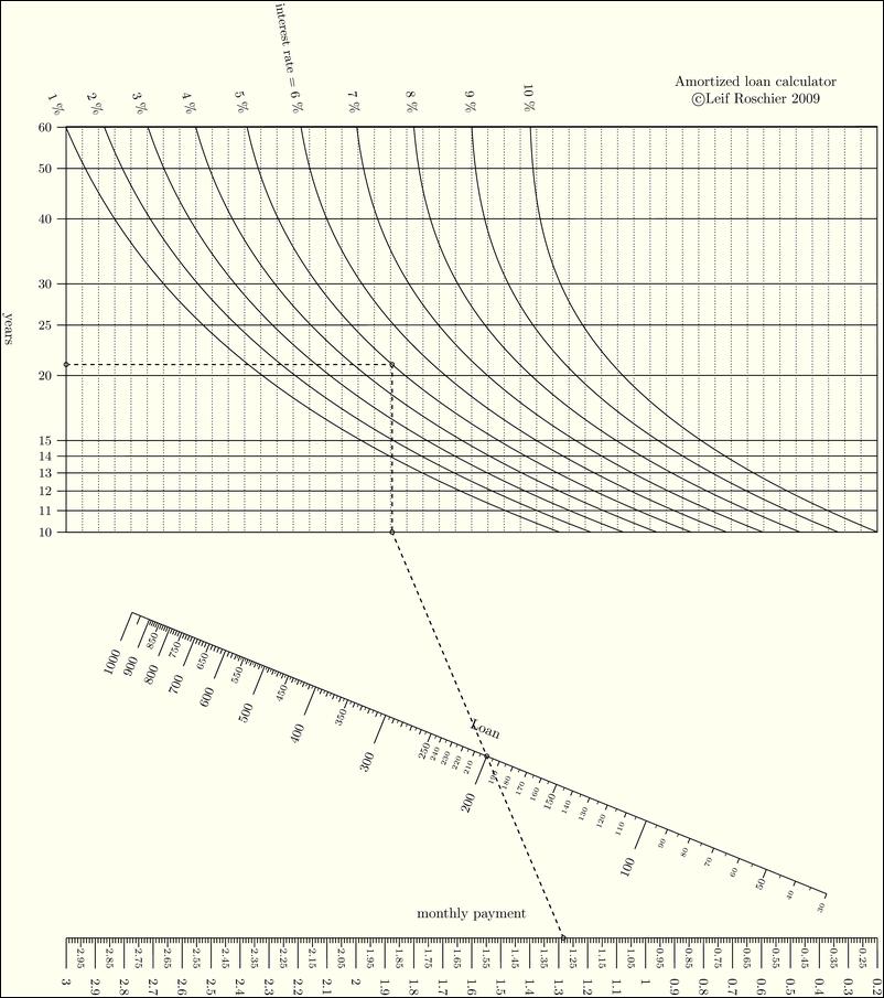 example amortized loan calculator pynomo